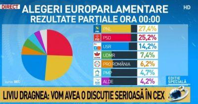rezultate-partiale-bec-alegeri-europarlamentare-pnl-29-43-psd-28-51-usr-plus-11-57-rezultatele-in-595840