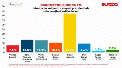 alegeri_prezidentiale_2019_sondaj_imas_37590000